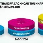 cac-khoan-tien-luong-dong-bao-hiem-xa-hoi-nam-